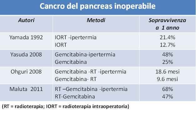CancroPancreasInoperabile